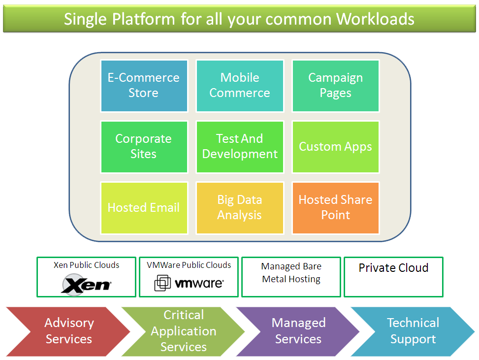 Single Platform for all your common Workloads