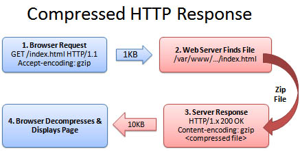 HTTP Compressed Request and Response