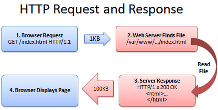 HTTP Request and Response