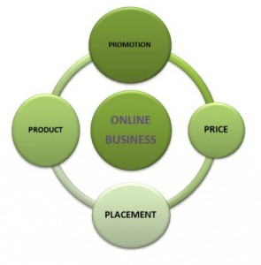 Product, Pricing, Placement and Promotion