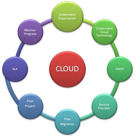 Eight Ways to walk you through the cloud