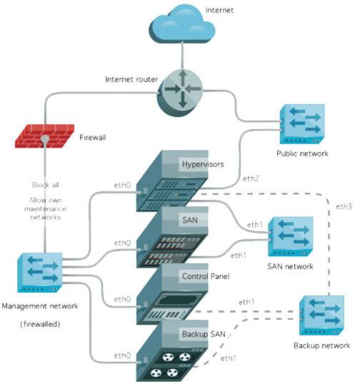 Cloud System Trust