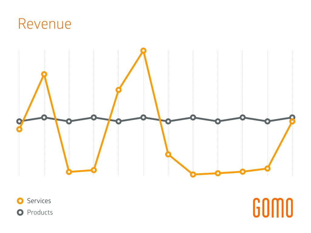 services vs products revenue