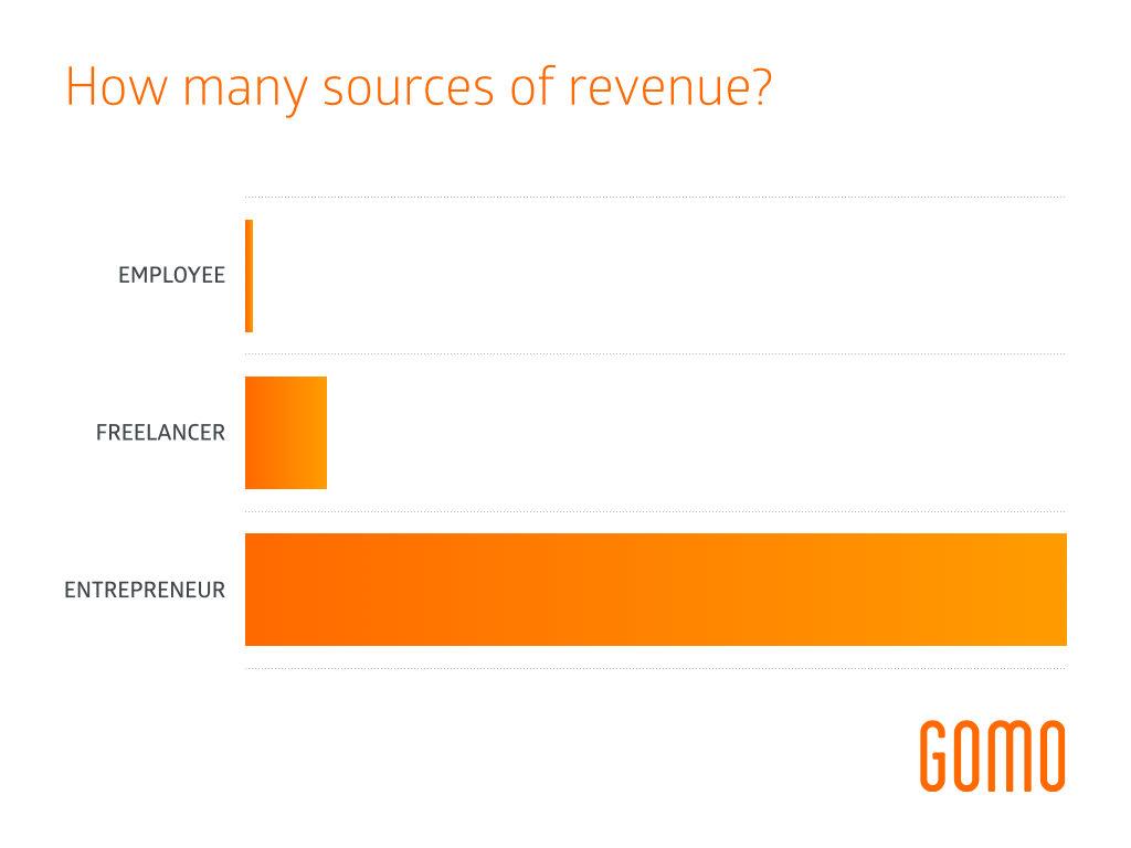 Risk vs Sources of Revenue