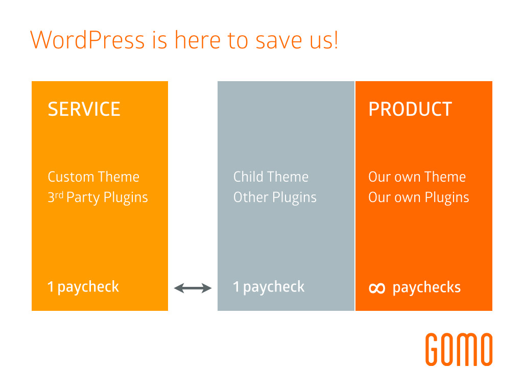 Service approach vs Product approach with WordPress